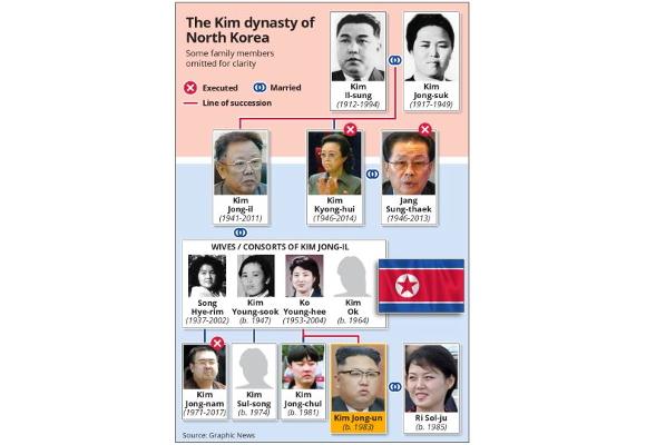 Dinastia Kim lidera a Coreia do Norte desde 1948